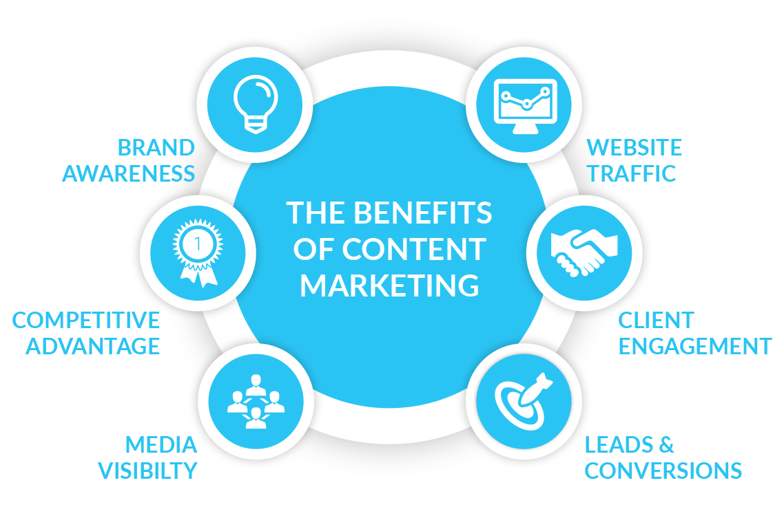 Why Your Business Needs to Invest in Content Marketing - Content ...